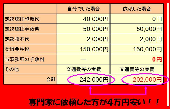 会社設立無料 地域最安値 大阪税理士中小企業診断士